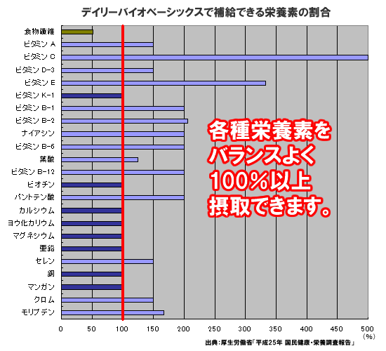 デイリーバイオベーシックスの各種栄養所要量のグラフ