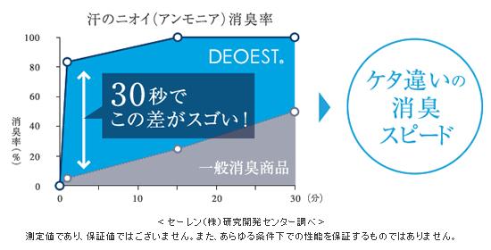 deoest-07