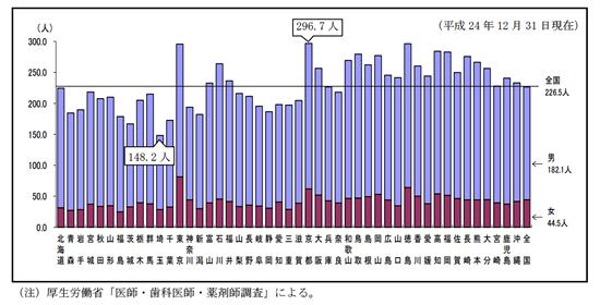 都道府県別 人口10万あたりの医師数グラフ