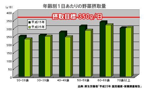 年齢別1日あたりの野菜摂取量グラフ
